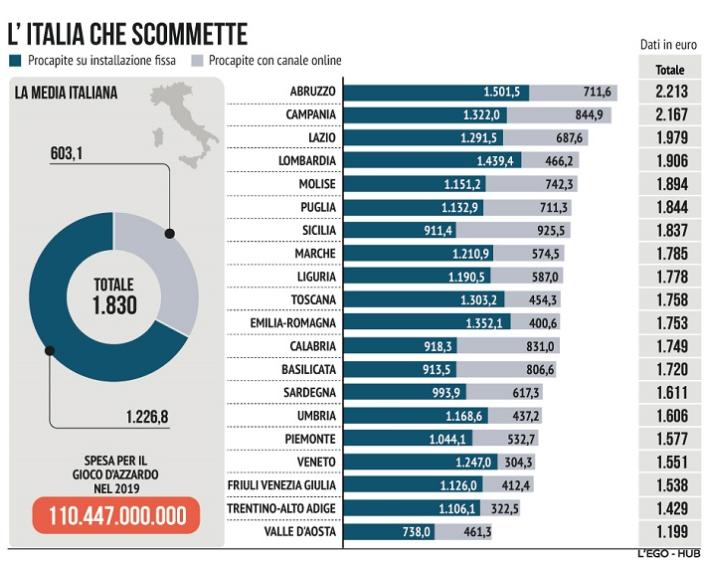 Gioco d'azzardo: la «spesa» degli italiani regione per regione nel 2019